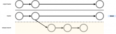 git-rebase-flow-rebase1