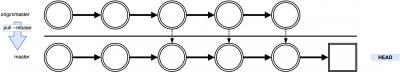 git-rebase-flow-pull-rebase2
