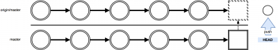 git-rebase-flow-pull-rebase3