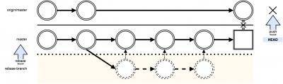 git-rebase-flow-rebase2